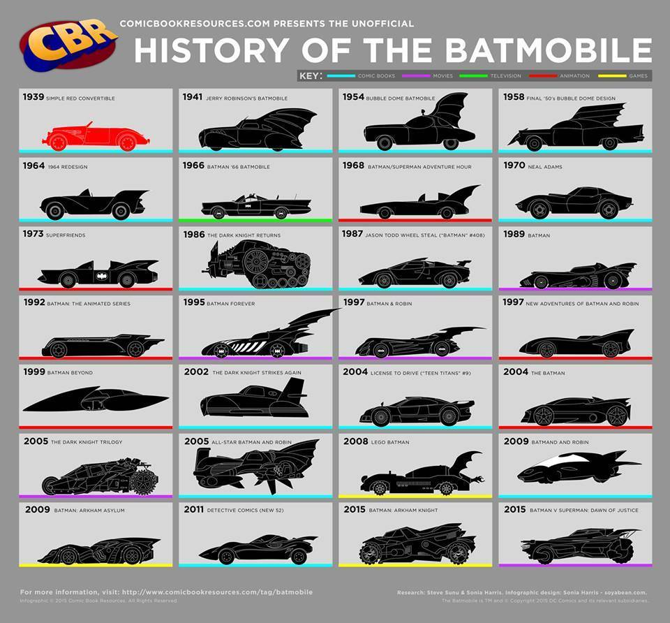 https://xn--oo-yjab.cl/wp-content/uploads/2013/08/infografia-batimovil-historia-modelos.jpg